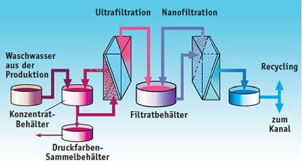 Combined ultra- and nanofiltration for the treatment of printing ink waste water