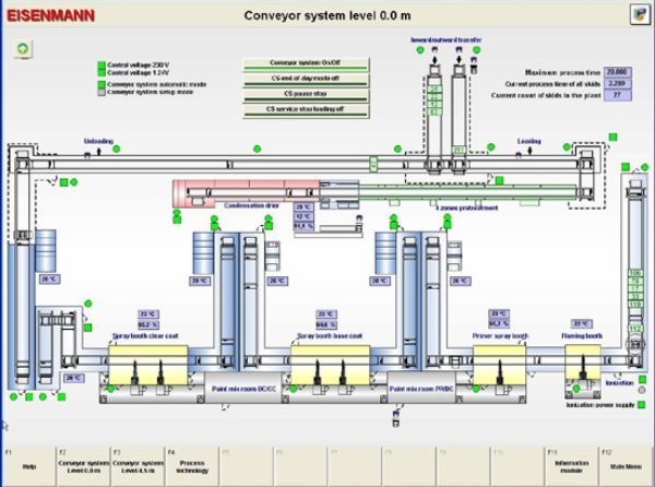 Visualization of a conveyor system