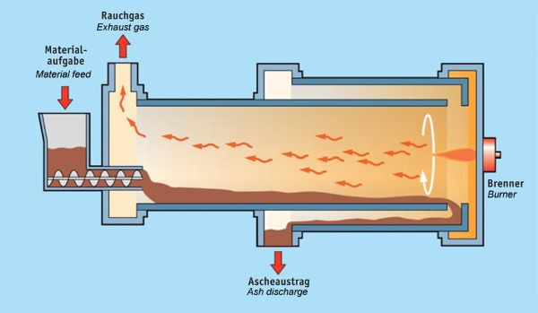 Eisenmann rotary kiln with all-steel construction and counter-current