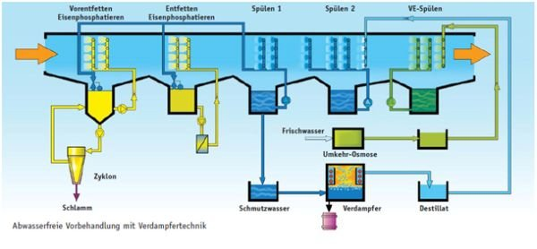Schematic of a waste water-free pretreatment