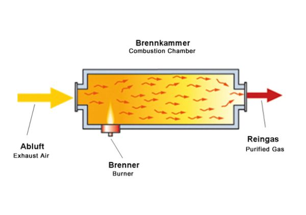 Combustion chamber technology