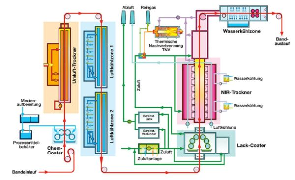 Example of the process technology applicable to a coil coating line